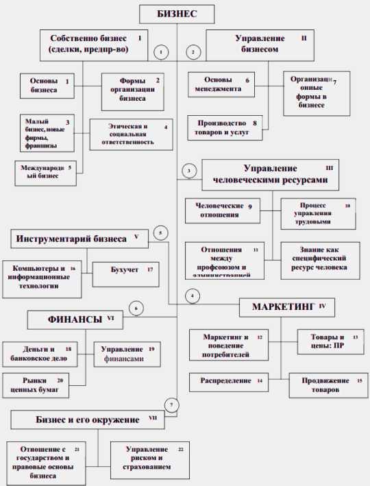 Рис.1.1. Структура бизнеса