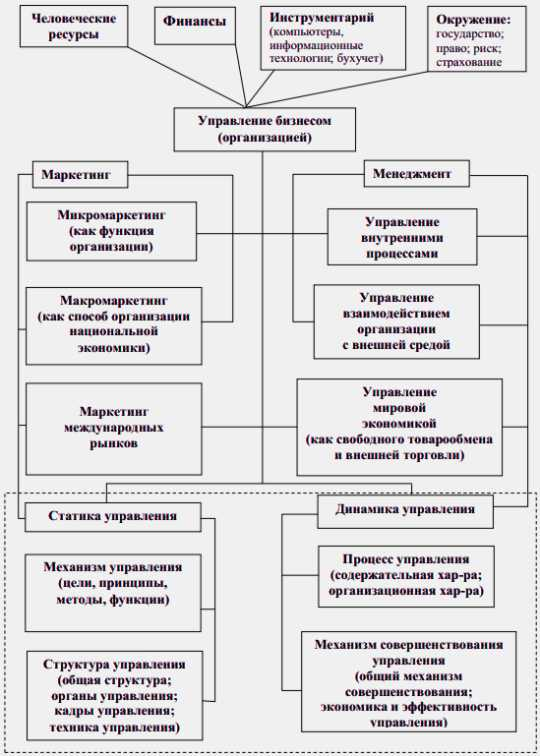 Рис.1.2 Управление бизнесом как система