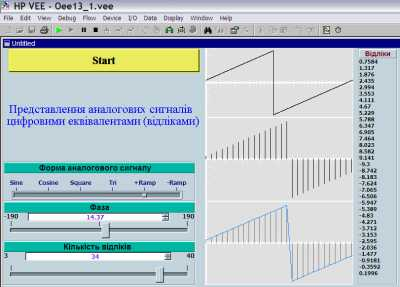 Представлення аналогових сигналів цифровими еквівалентами