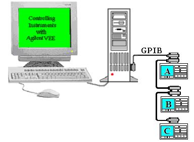Приладовий інтерфейс GPIB