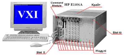 Приладовий інтерфейс VXI