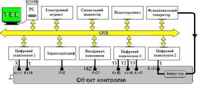 Схема експерименту дослідження віртуальних засобів відображення інформації в середовищі VEE