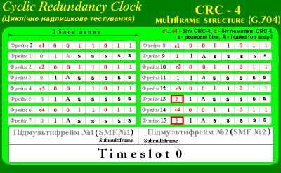 Вікно CRC4