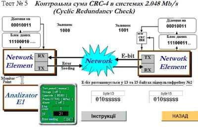 Дослідження властивостей цифрового потоку Е1
