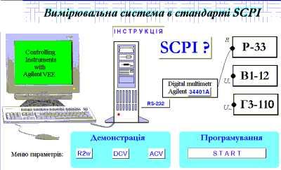 Головне вікно віртуального лабораторного експерименту стандарт SCPI