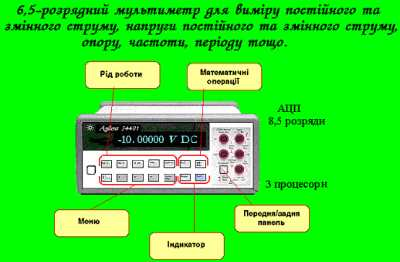 Мультиметр 34401A