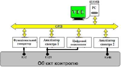 Спектральне дослідження вимірювальних сигналів