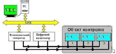 Дослідження показників якості вимірювальних сигналів