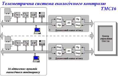Гіпотетична система екологічного контролю