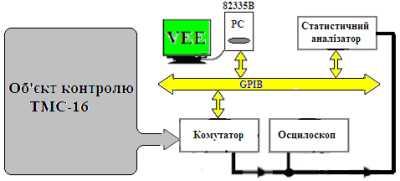 Статистичний контроль відомчих каналів зв'язку