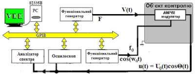 Система дослідження амплітудно/частотно (АМ/ЧМ) модульованих сигналів