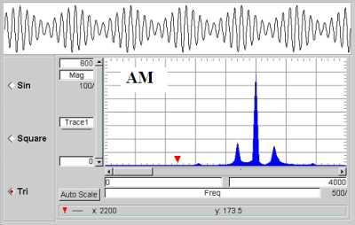 Дослідження амплітудно модульованих сигналів