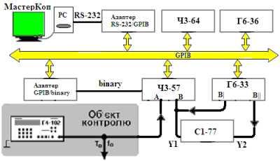 Схема приладового дослідження частотних і часових параметрів
