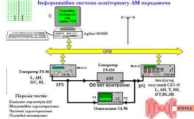 Аналіз параметрів сигналу амплітудної модуляції