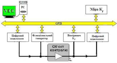 Схема віртуальної моделі оцінки коефіцієнта гармонік