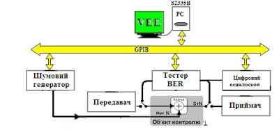 Схема віртуального експерименту оцінки бітових помилок BER
