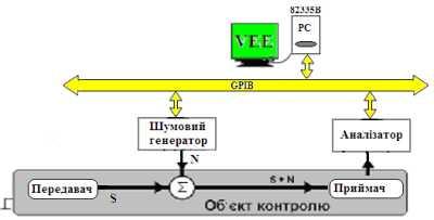 Схема віртуального експерименту дослідження захищеності сигналу КАМ 16