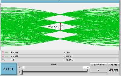 Віртуальний експеримент визначення захищеності через око-діаграму