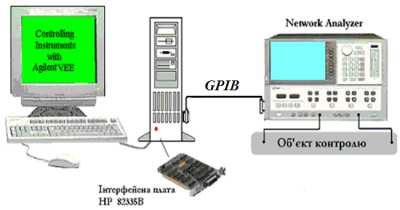 Схема дослідження частотних характеристик