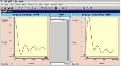 Реакція ФНЧ на сигнал Sin(x)/x