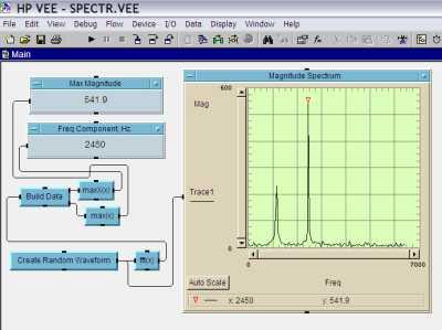 Аналіз спектра в середовищі VEE