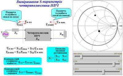 Вимірювання S-параметрів