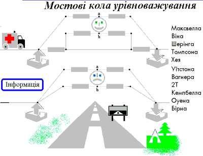 Мостові кола урівноважування