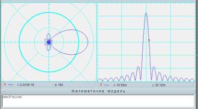 Діаграма спрямованості антени