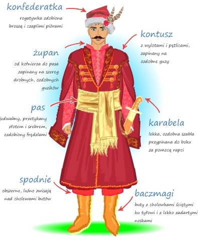 Clothes of Kyiv nobleman XVII c.
