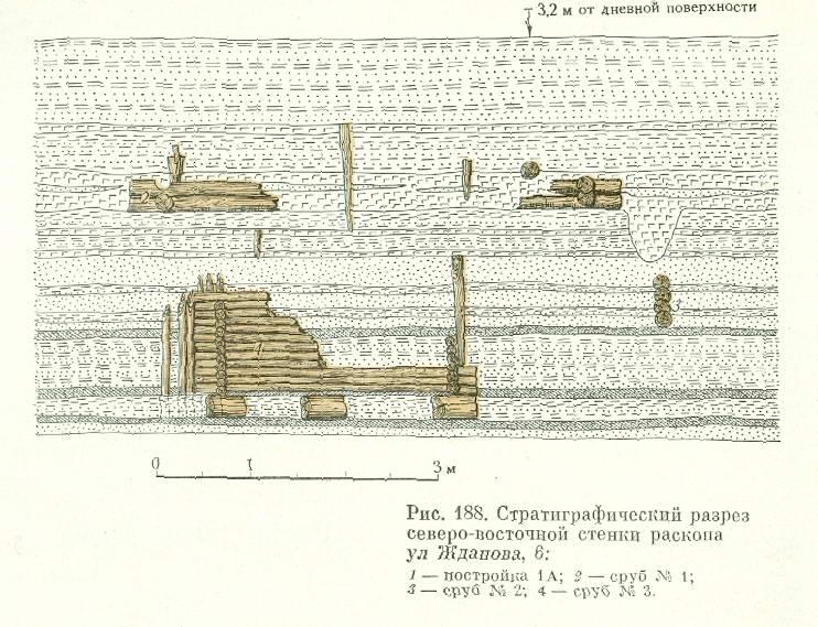 Стратиграфічний розкоп на Подолі